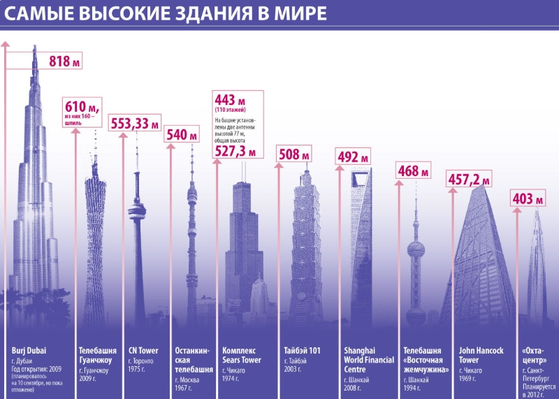 Самые высокие здания в мире - небоскрёбы. Сколько метров, этажей, где находятся, как называются