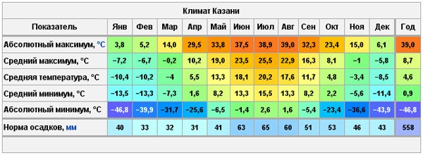 Достопримечательности Казани. Фото с описанием, куда сходить с ребенком, самостоятельно, маршруты, интересные места