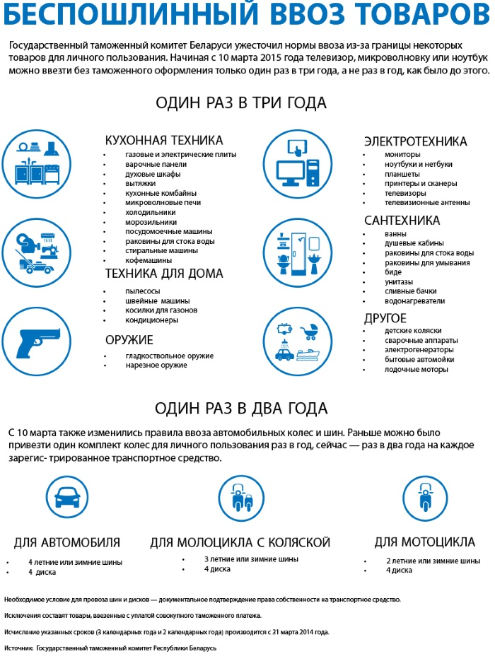 Нужен ли загранпаспорт в Белоруссию для россиян в 2018 году. Правила въезда на автомобиле, поезде, перелета