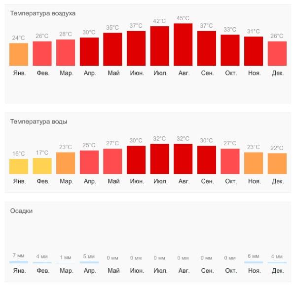 Отдых в Арабских Эмиратах в 2020 году. Цены, все включено, отзывы туристов, горящие туры, погода по месяцам