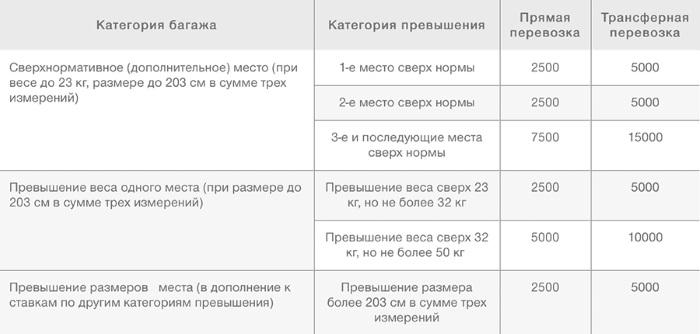 Ручная кладь в самолёте: размеры и вес 2020. Аэрофлот, S7 Airlines, Ютэйр, Победа, Россия и другие