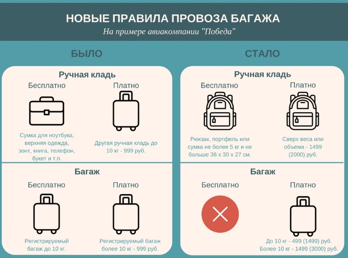 Ручная кладь в самолёте: размеры и вес 2019. Аэрофлот, S7 Airlines, Ютэйр, Победа, Россия и другие