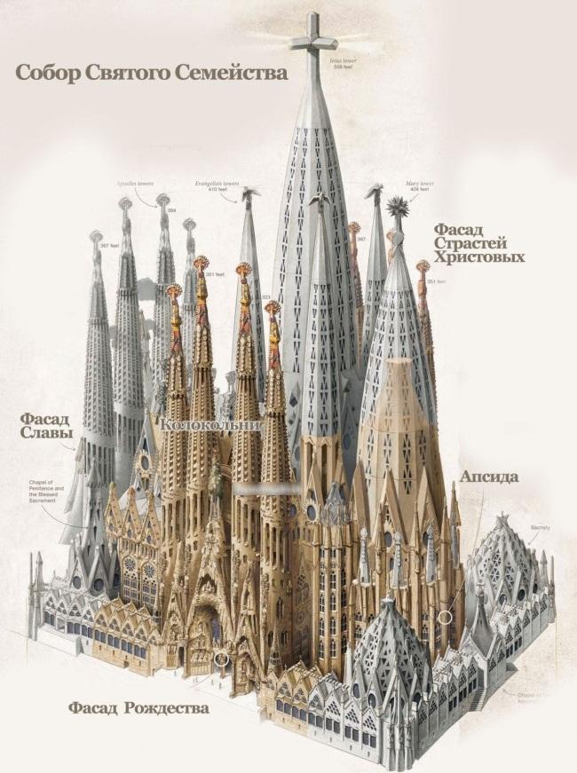 Саграда Фамилия в Барселоне, собор Святого Семейства. Фото храма Антонио Гауди внутри, снаружи, история, как купить билеты