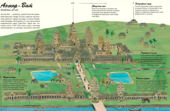 Ангкор Ват - восьмое чудо света. История храма в Камбодже. Описание