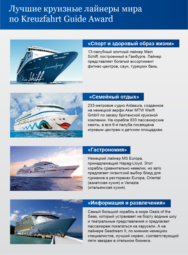 Кругосветные круизы на лайнере. Цены и варианты путешествия вокруг света