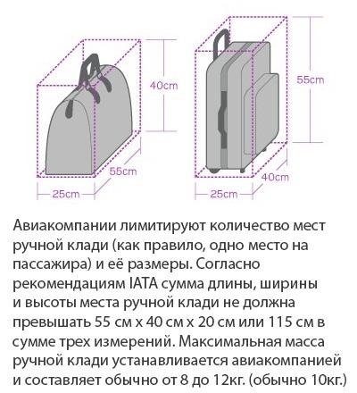 Правила перевозки багажа и ручной клади в самолете Аэрофлот, Победа, Уральские авиалинии, Азур эйр, S7