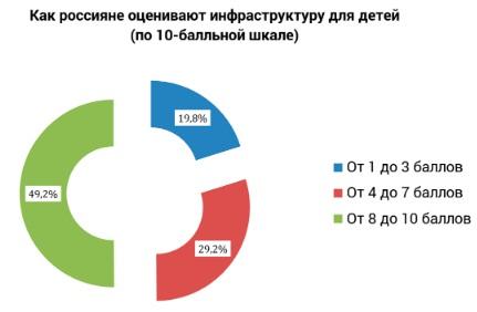 Рейтинг городов России по уровню жизни. Где лучше жить и работать. Статистика