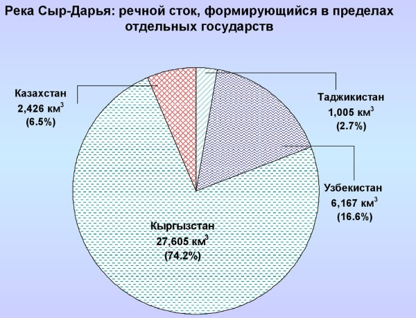 Сырдарья и Амударья на карте мира, России. Куда впадают реки, где протекают, легенда, пустыня