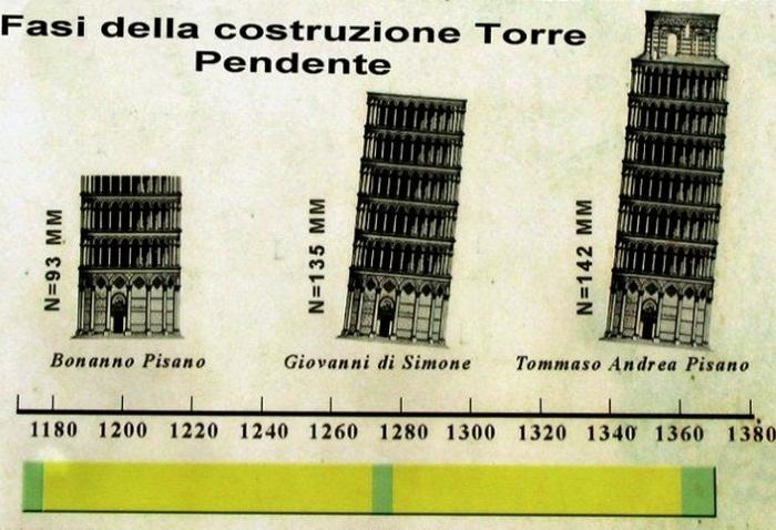 Пизанская башня. Где находится, фото, высота, почему наклонена. История