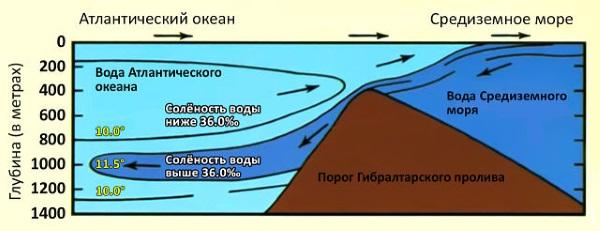 Гибралтарский пролив. Где находится на карте мира, ширина, длина, фото, описание, история