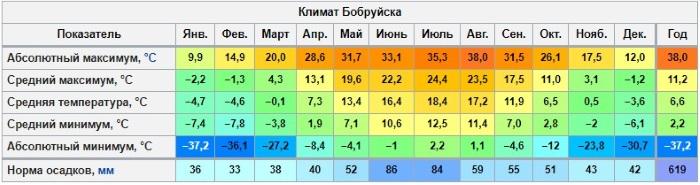 Бобруйск. Достопримечательности на карте, фото с описанием, что посмотреть, куда сходить