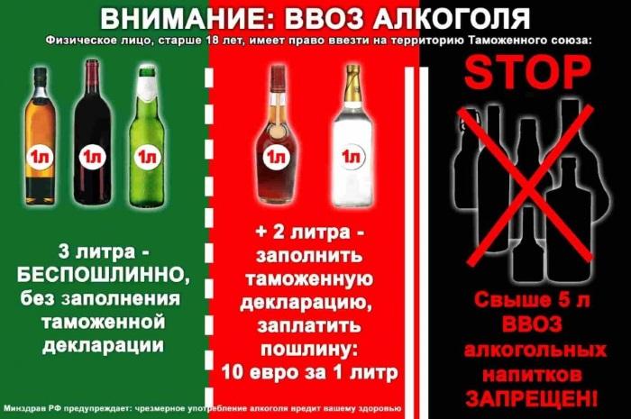 Нормы ввоза алкоголя в Россию 2019 для физических лиц из стран Европы, мира. Правила