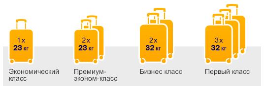 Нормы провоза багажа 2020. Что означает 0pc 1pc 2pc: Аэрофлот, Ютэйр, Россия, Победа, S7, Уральские авиалинии, Норд винд