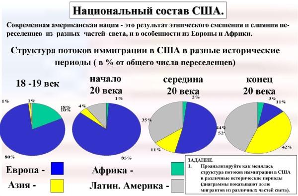 Численность населения России, Земли, Китая, США, Индии, Германии, Украины, Канады, Франции и других стран мира