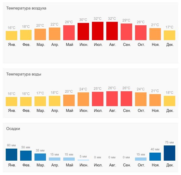 Самые теплые курорты Турции на море. Сравнение с Тунисом, Кипром. Где лучше погода по месяцам