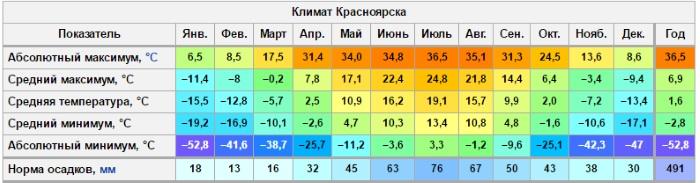 Интересные места в Красноярске для молодежи, детей, фотосессии. Что стоит посетить, куда сходить бесплатно
