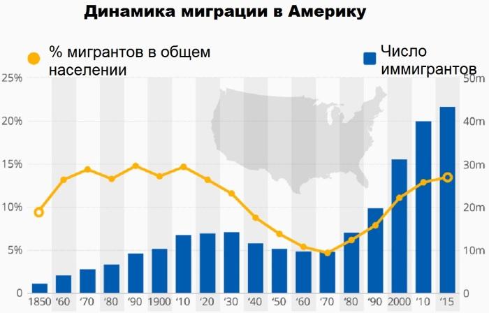 Как переехать жить в Америку из России на ПМЖ семьей с детьми. Профессии