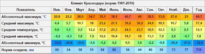 Переезд в Краснодар на ПМЖ. Отзывы 2020, плюсы и минусы, мнение жителей