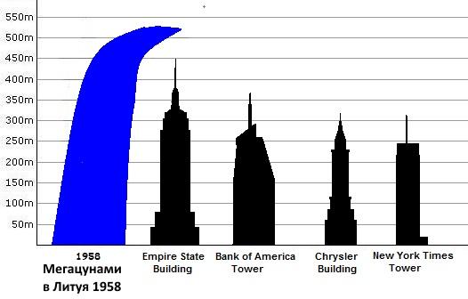Самые большие цунами в мире за всю историю. Топ-10, где, когда были, фото, видео