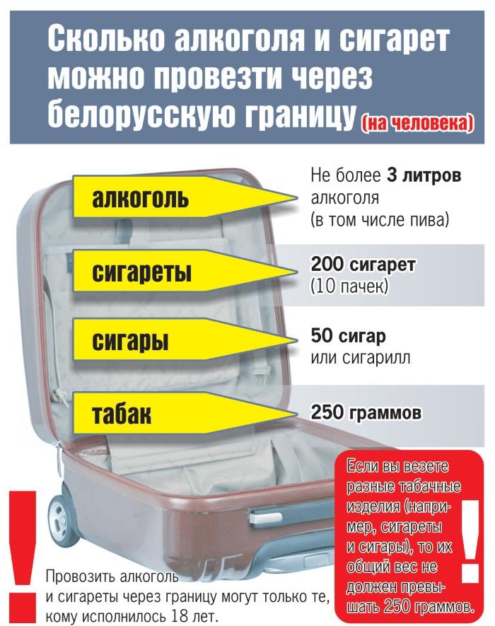 Нормы ввоза товаров в Беларусь из Польши 2020. Правила, перечень запрещенных