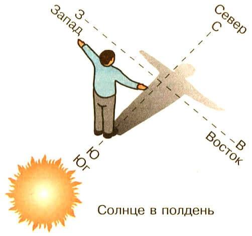 Ориентирование по звездам на местности, по Луне, Солнцу, часам. Способы, правила, приборы