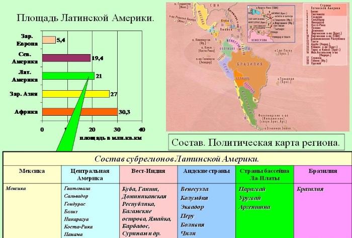 Субрегионы Латинской Америки. Список стран, таблица с описанием, характеристики