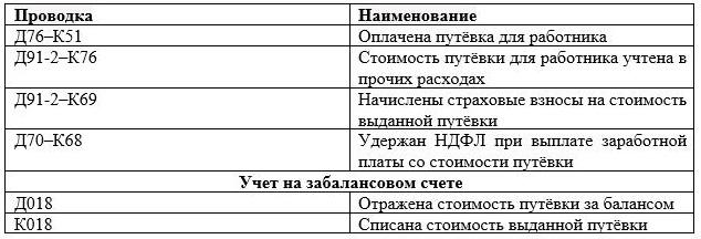 Законопроект об отдыхе в России за счет работодателя 2020. Компенсация за отдых и оздоровление детей на российских курортах