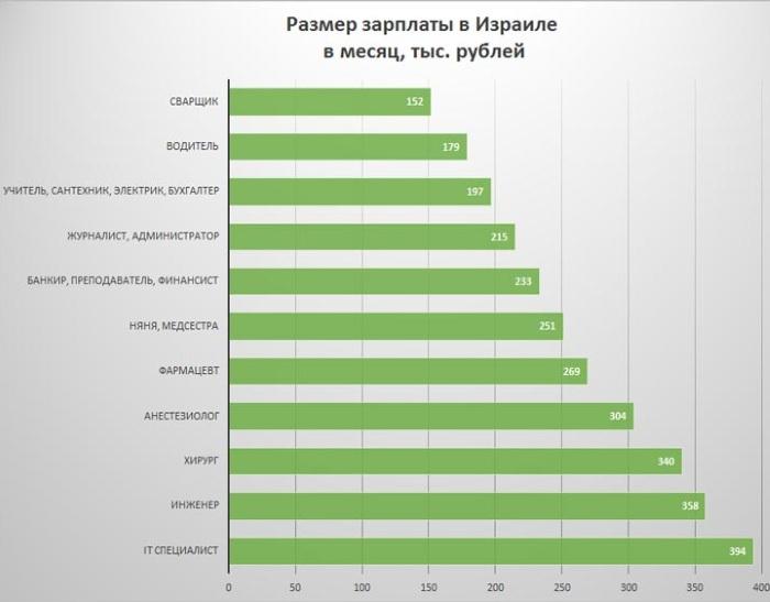 Эмиграция в Израиль из России. Документы, список профессий, форумы и отзывы переехавших