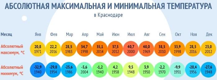 Самый благоприятный климат в россии для проживания