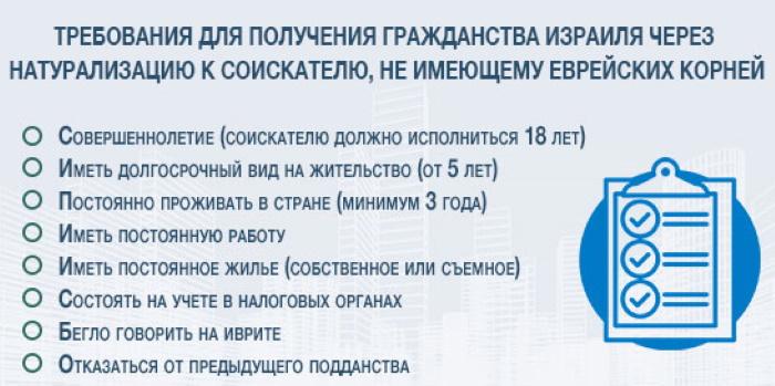 Гражданство/вид на жительство Израиля для россиян. Виза, правила въезда, документы, цена