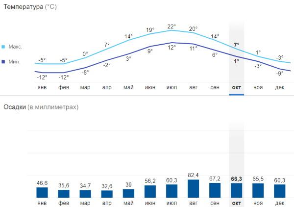 Достопримечательности Карелии на машине летом, зимой, осенью. Маршруты на карте в районе Рускеалы