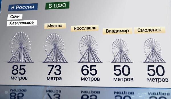 Колесо обозрения, Лазаревское. Высота подъема в метрах, фото, видео
