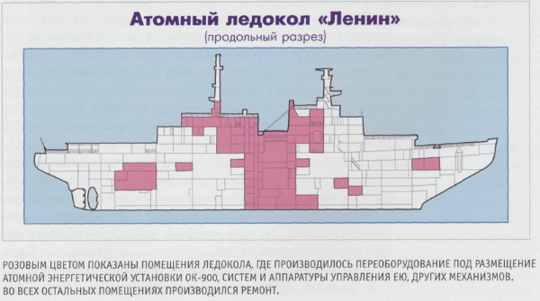 Ледокол «Ленин», Мурманск. История, фото, экскурсии