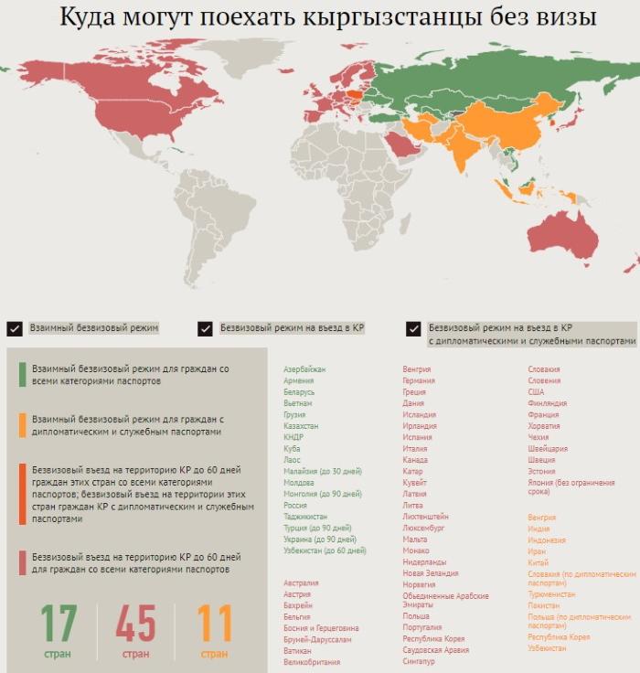 Безвизовые страны для граждан Кыргызстана (Киргизии) 2020. Список