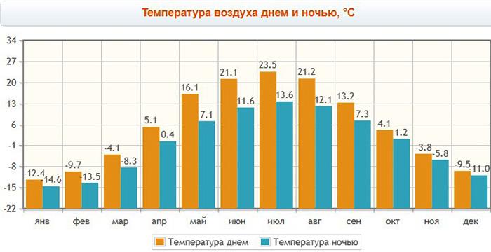 Круиз на теплоходе из Перми до Казани, Астрахани, Санкт-Петербурга. Цены, горящие путевки, туры