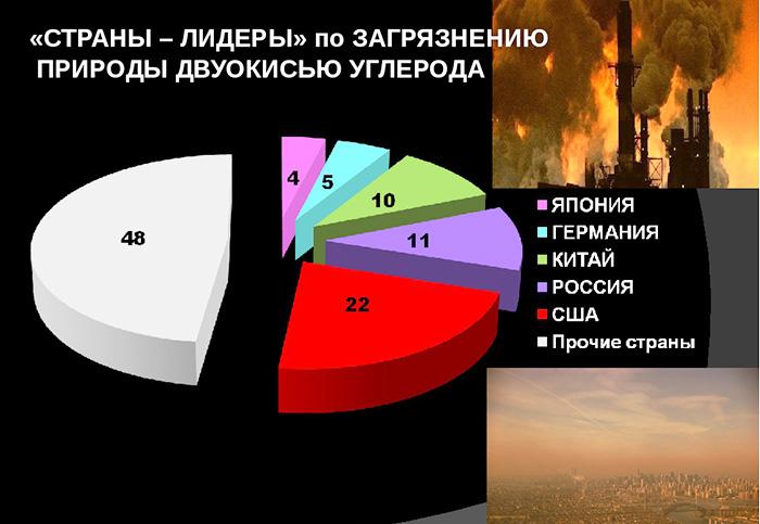 Уровень загрязнения воздуха по городам России
