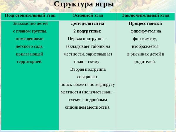 Геокешинг. Что это такое, карта тайников для дошкольников, школьников
